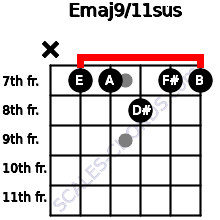 Emaj9/11sus for guitar on frets x, 7, 7, 8, 7, 7