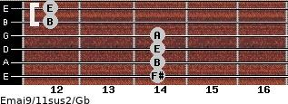 Emaj9/11sus2/Gb for guitar on frets 14, 14, 14, 14, 12, 12