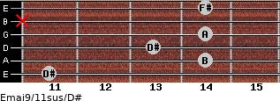 Emaj9/11sus/D# for guitar on frets 11, 14, 13, 14, x, 14