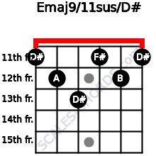 Emaj9/11sus/D# for guitar on frets 11, 12, 13, 11, 12, 11