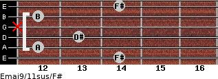 Emaj9/11sus/F# for guitar on frets 14, 12, 13, x, 12, 14