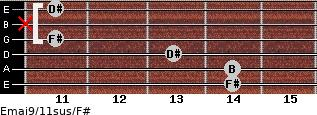 Emaj9/11sus/F# for guitar on frets 14, 14, 13, 11, x, 11