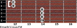 Emaj9/11sus/F# for guitar on frets 14, 14, 14, 14, 12, 12