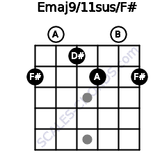 Emaj9/11sus/F# for guitar on frets 2, 0, 1, 2, 0, 2