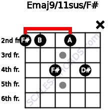 Emaj9/11sus/F# for guitar on frets 2, 2, 4, 2, 4, x