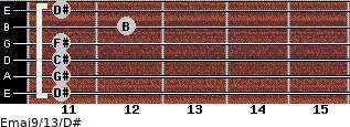 Emaj9/13/D# for guitar on frets 11, 11, 11, 11, 12, 11