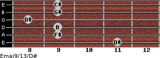 Emaj9/13/D# for guitar on frets 11, 9, 9, 8, 9, 9