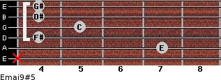 Emaj9#5 for guitar on frets x, 7, 4, 5, 4, 4