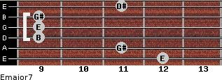 Emajor7 for guitar on frets 12, 11, 9, 9, 9, 11