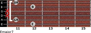 Emajor7 for guitar on frets 12, 11, x, x, 12, 11