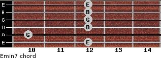 Emin7 for guitar on frets 12, 10, 12, 12, 12, 12