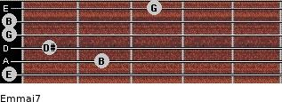 Em(maj7) for guitar on frets 0, 2, 1, 0, 0, 3