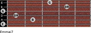 Em(maj7) for guitar on frets 0, 2, 1, 0, 4, 3