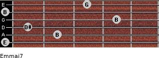 Em(maj7) for guitar on frets 0, 2, 1, 4, 0, 3
