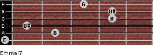 Em(maj7) for guitar on frets 0, 2, 1, 4, 4, 3