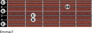 Em(maj7) for guitar on frets 0, 2, 2, 0, 4, 0