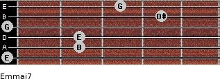 Em(maj7) for guitar on frets 0, 2, 2, 0, 4, 3