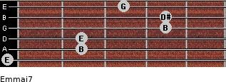 Em(maj7) for guitar on frets 0, 2, 2, 4, 4, 3