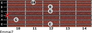 Em(maj7) for guitar on frets 12, 10, x, 12, 12, 11