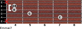 Em(maj7) for guitar on frets x, 7, 5, 4, 4, x