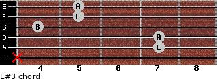 E#3 for guitar on frets x, 7, 7, 4, 5, 5