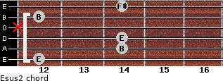 Esus2 for guitar on frets 12, 14, 14, x, 12, 14
