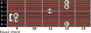 Esus2 for guitar on frets 12, 9, 9, 11, 12, 12