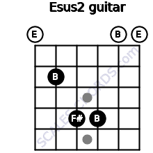 Esus2 for guitar on frets 0, 2, 4, 4, 0, 0