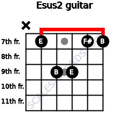 Esus2 for guitar on frets x, 7, 9, 9, 7, 7