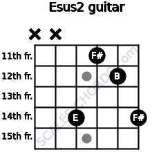 Esus2 for guitar on frets x, x, 14, 11, 12, 14