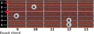 Esus4 for guitar on frets 12, 12, 9, x, 10, x