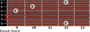 Esus4 for guitar on frets 12, x, x, 9, 10, 12