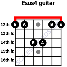 Esus4 for guitar on frets 12, 12, 14, 14, 12, 12