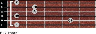 F+7 for guitar on frets 1, 4, 1, 2, 2, 1