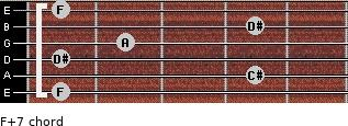 F+7 for guitar on frets 1, 4, 1, 2, 4, 1