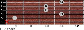 F+7 for guitar on frets x, 8, 11, 10, 10, 11