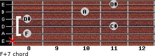 F+7 for guitar on frets x, 8, 11, 8, 10, 11