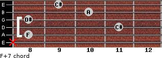 F+7 for guitar on frets x, 8, 11, 8, 10, 9