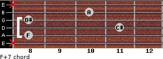 F+7 for guitar on frets x, 8, 11, 8, 10, x