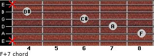 F+7 for guitar on frets x, 8, 7, 6, 4, x
