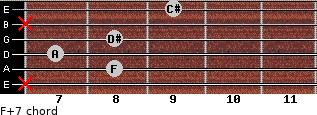 F+7 for guitar on frets x, 8, 7, 8, x, 9