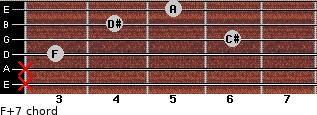 F+7 for guitar on frets x, x, 3, 6, 4, 5