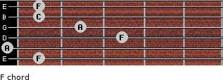 F for guitar on frets 1, 0, 3, 2, 1, 1