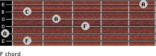 F for guitar on frets 1, 0, 3, 2, 1, 5