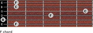 F for guitar on frets 1, 0, 3, 5, 1, 1