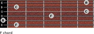 F for guitar on frets 1, 0, 3, 5, 1, 5