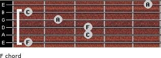 F for guitar on frets 1, 3, 3, 2, 1, 5