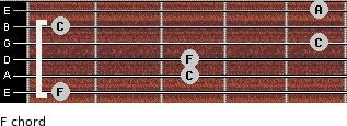 F for guitar on frets 1, 3, 3, 5, 1, 5