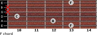 F for guitar on frets 13, 12, 10, x, x, 13