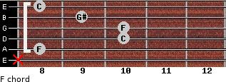 F- for guitar on frets x, 8, 10, 10, 9, 8
